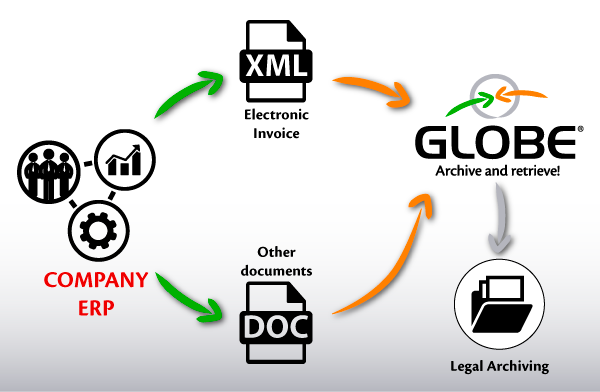 Legal archiving