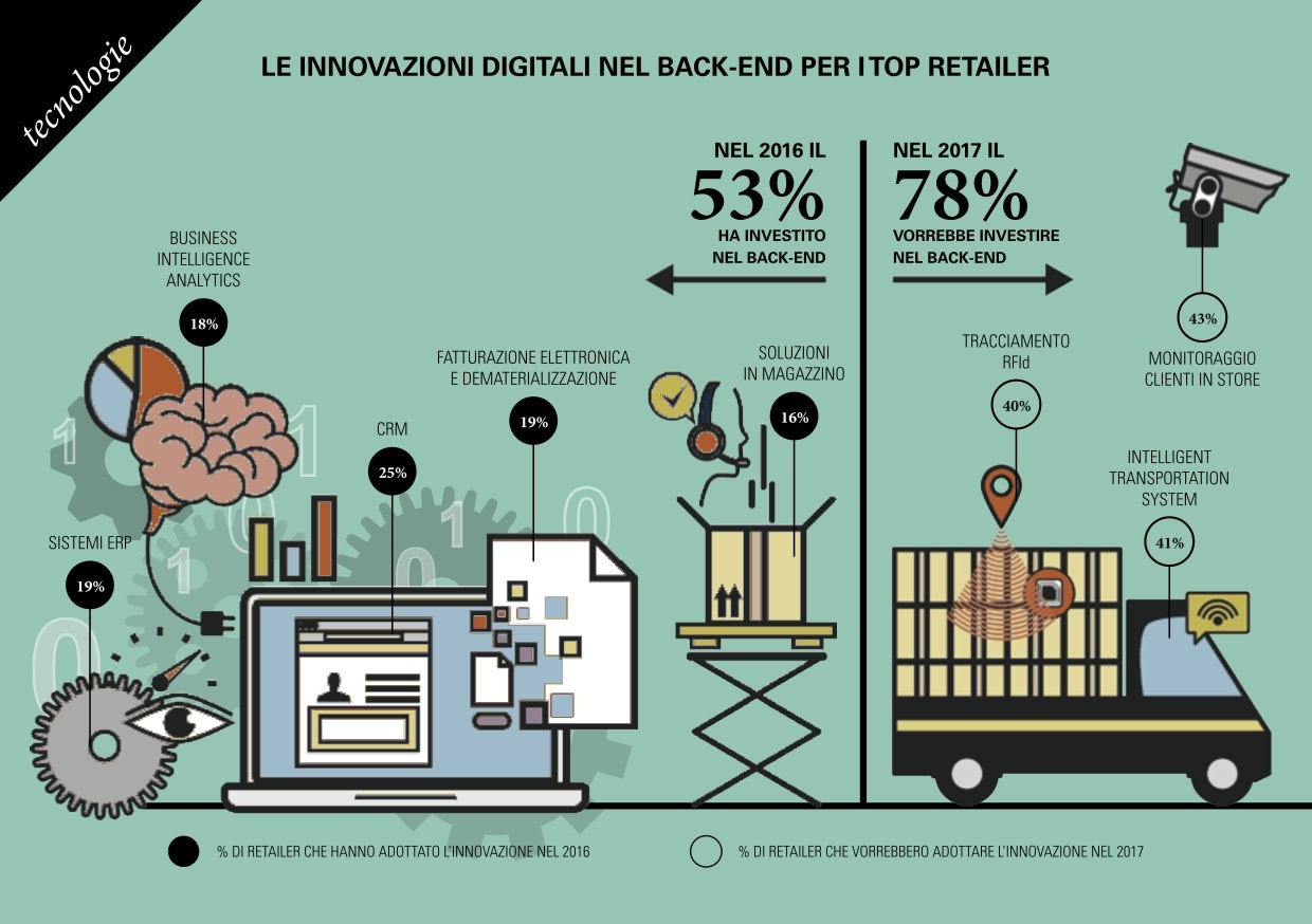 backend retail digitalizzazione digital4