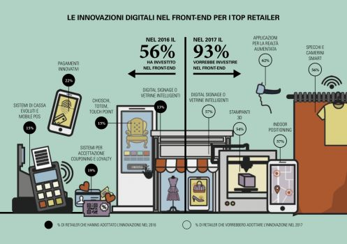 retailer frontend ecommerce digital4
