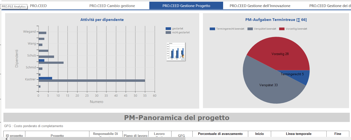 monitor processi profile